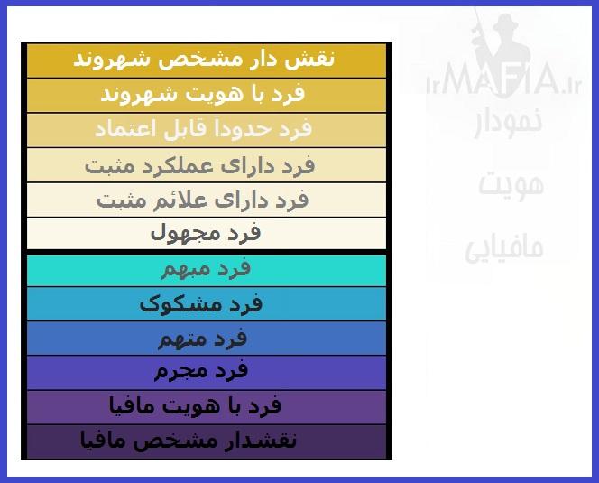 نمودار هويت مافيايی